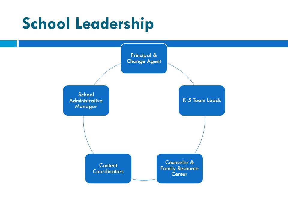 School Leadership Principal & Change Agent