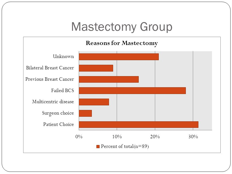 Mastectomy Group