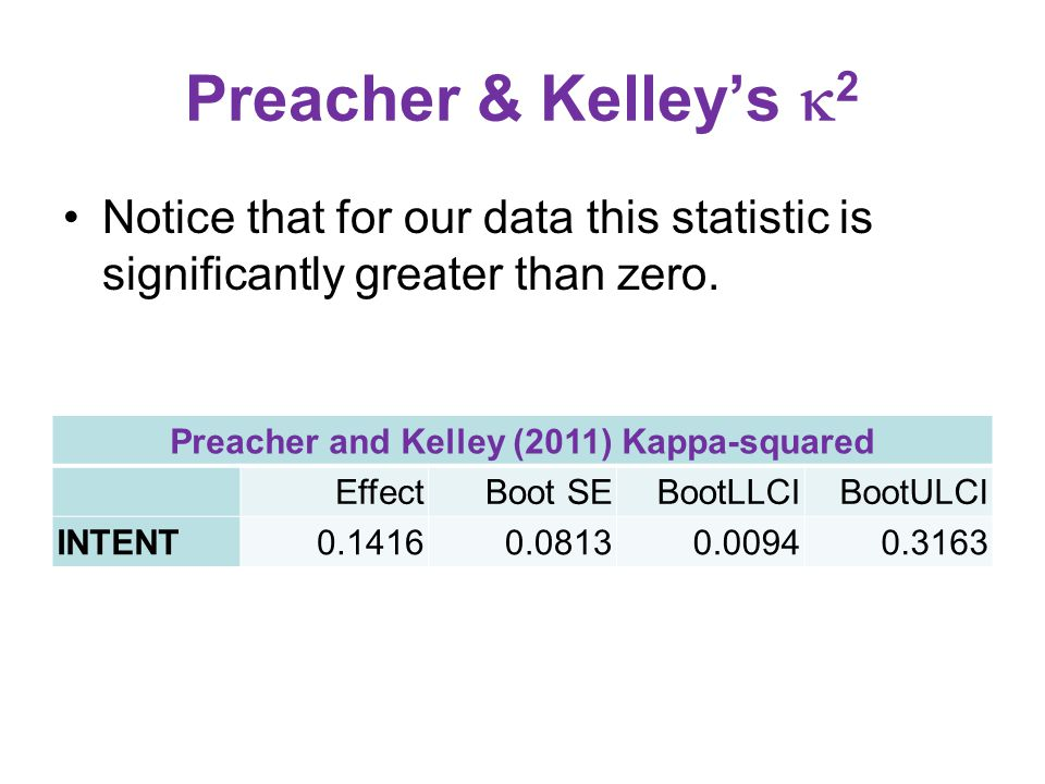 Preacher and Kelley (2011) Kappa-squared