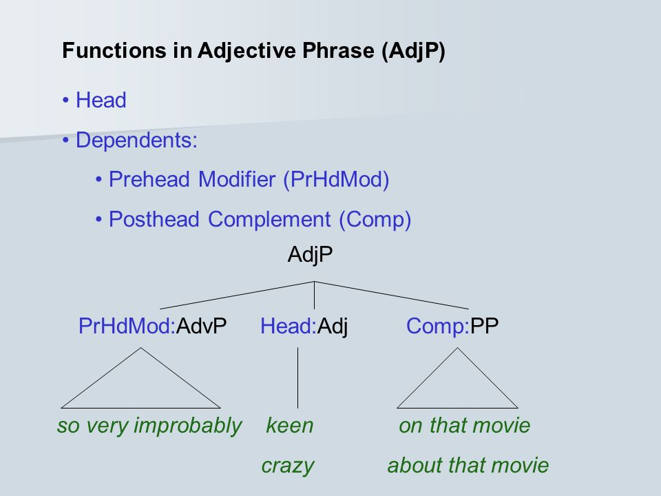 Functions in Adjective Phrase (AdjP)