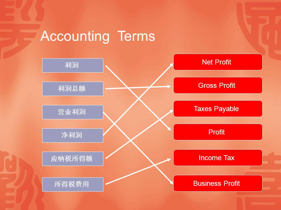 Accounting Terms Net Profit 利润 Gross Profit 利润总额 Taxes Payable 营业利润