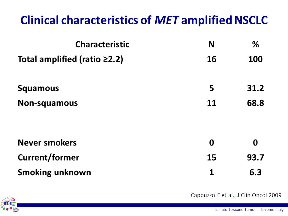 Clinical characteristics of MET amplified NSCLC