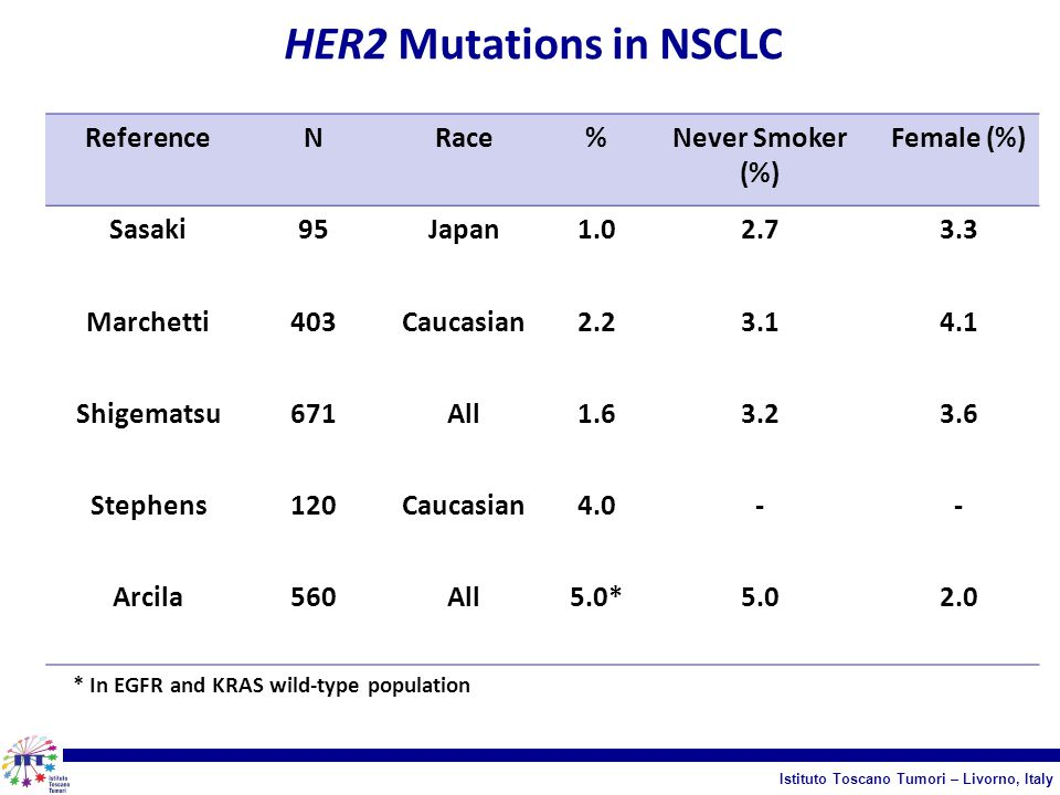 HER2 Mutations in NSCLC Reference N Race % Never Smoker (%) Female (%)