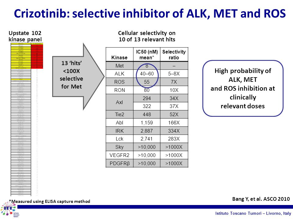 Crizotinib: selective inhibitor of ALK, MET and ROS