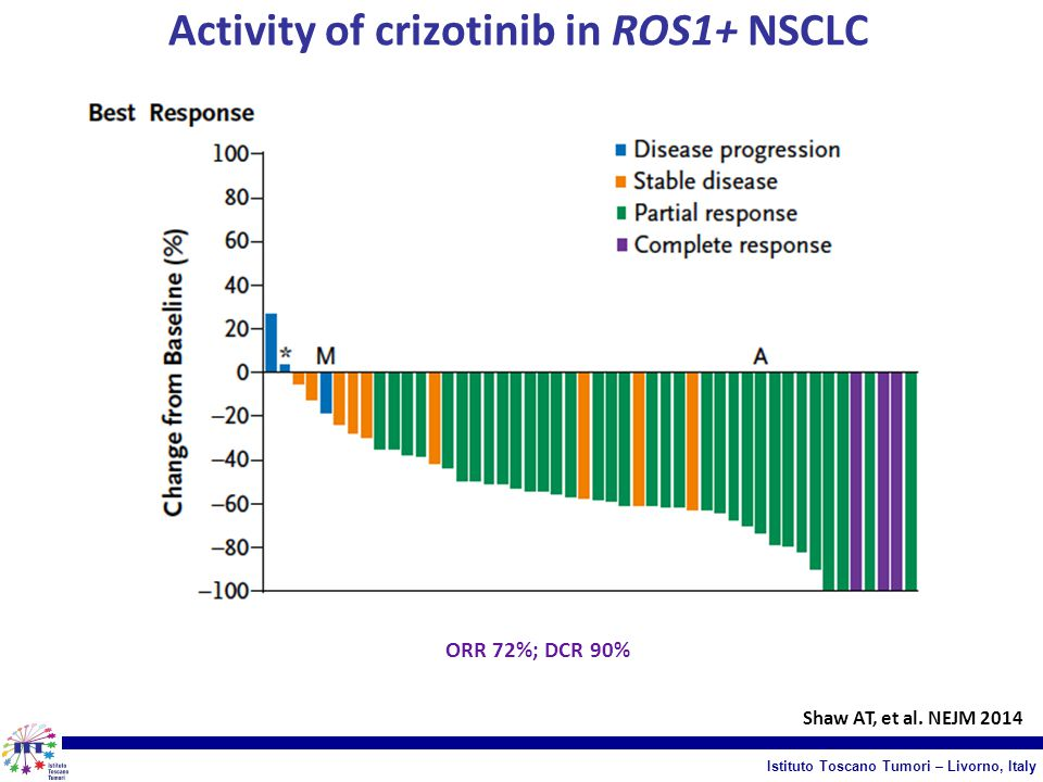 Activity of crizotinib in ROS1+ NSCLC