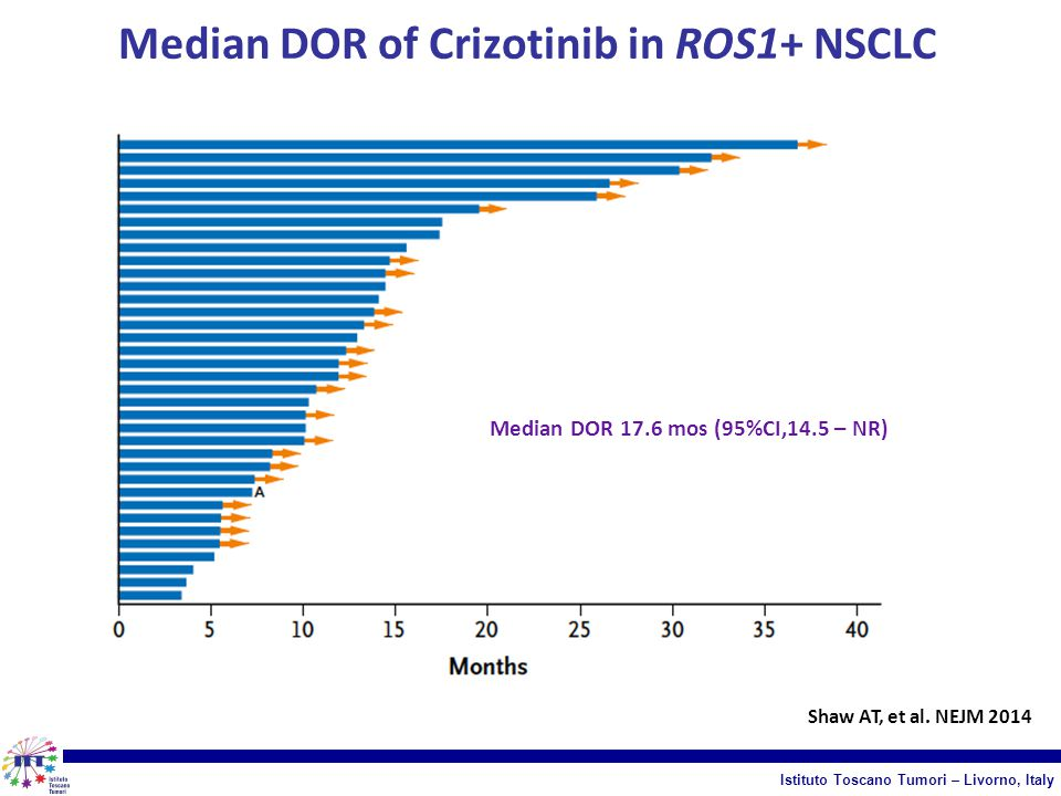 Median DOR of Crizotinib in ROS1+ NSCLC