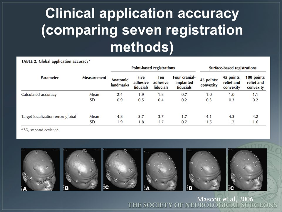 Clinical application accuracy (comparing seven registration methods)