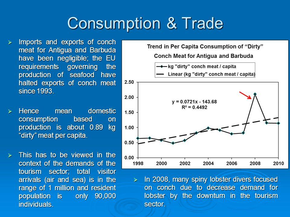 Consumption & Trade