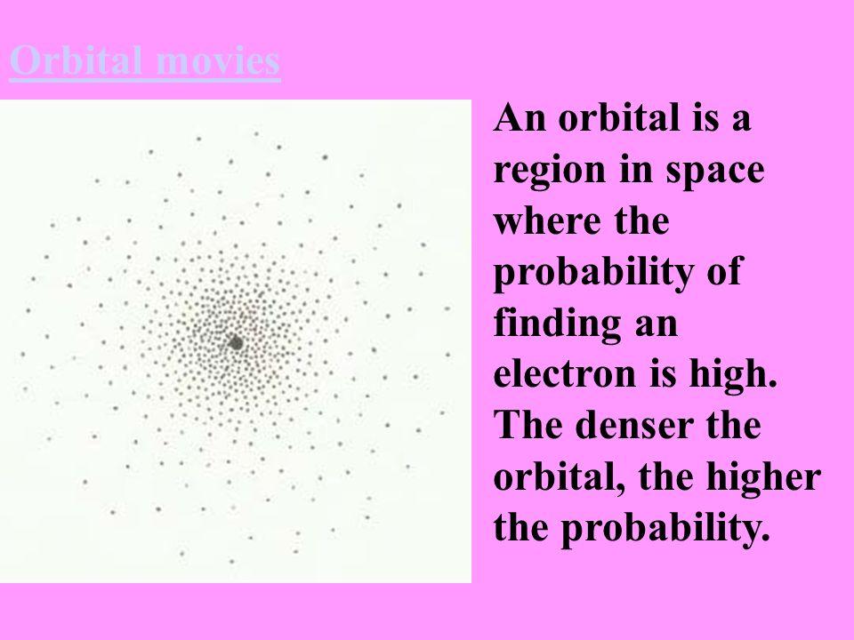 Orbital movies