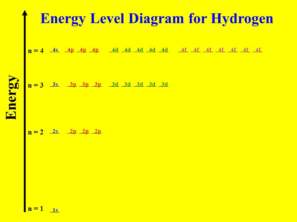 Energy Level Diagram for Hydrogen