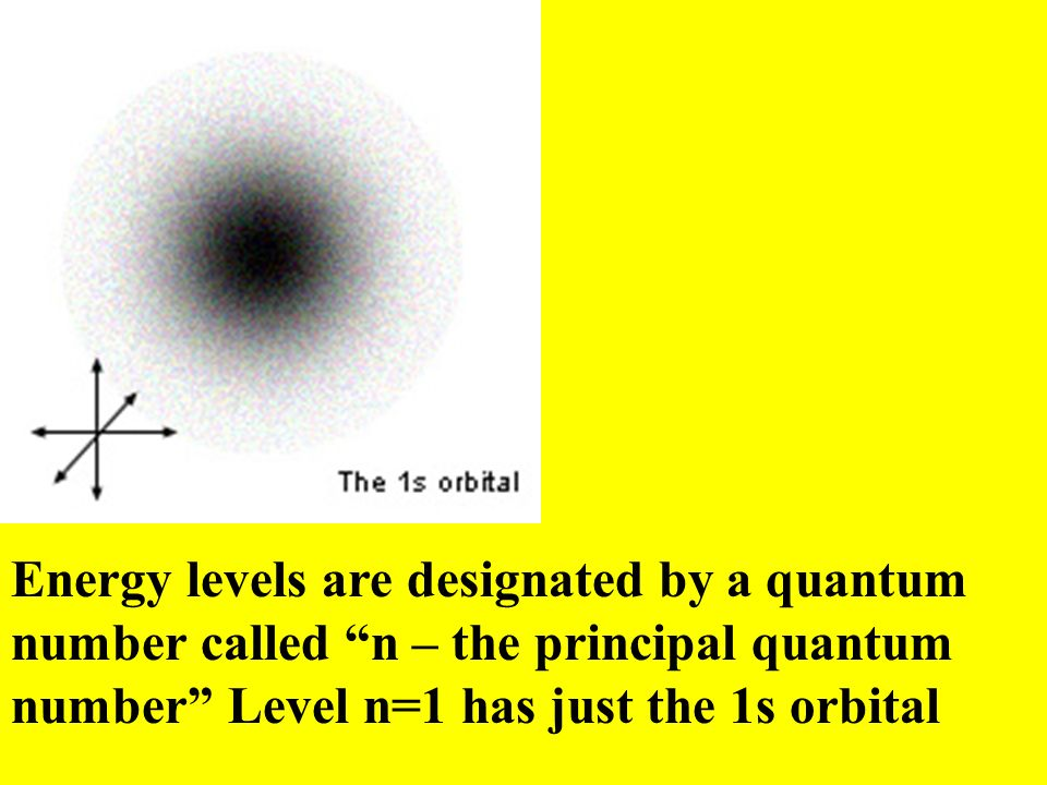 Energy levels are designated by a quantum number called n – the principal quantum number Level n=1 has just the 1s orbital