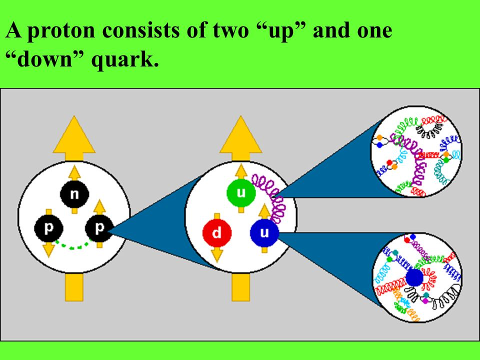 A proton consists of two up and one down quark.