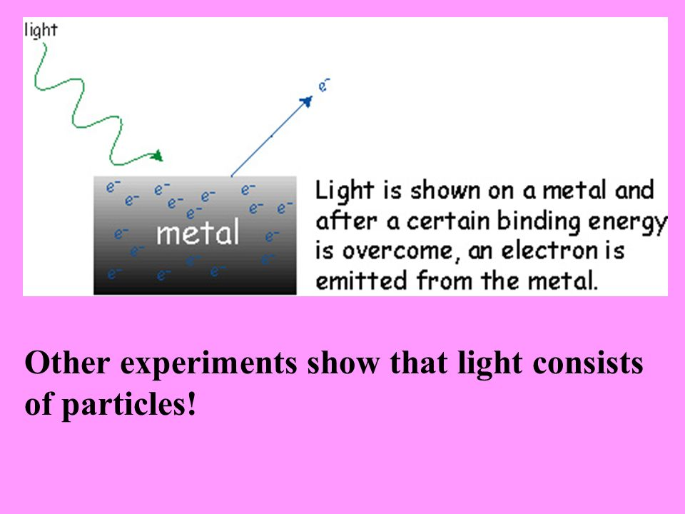 Other experiments show that light consists of particles!