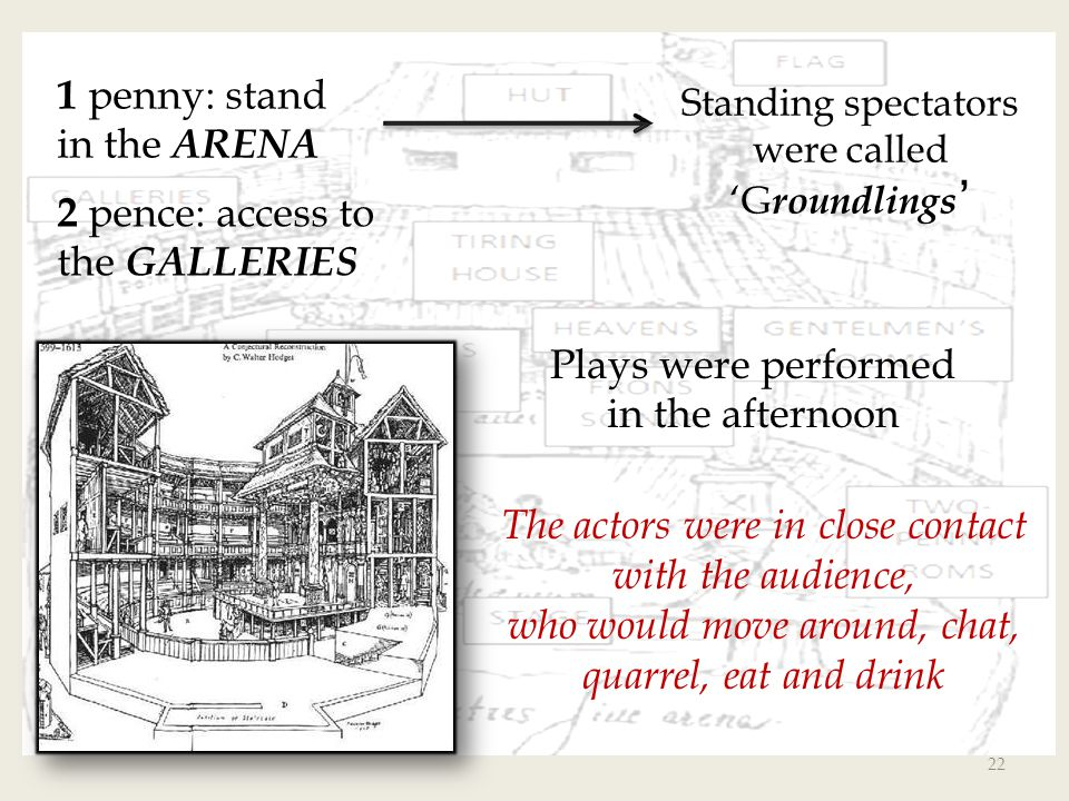 Standing spectators were called 'Groundlings'