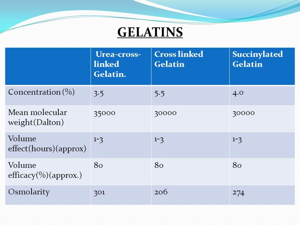 GELATINS Urea-cross-linked Gelatin. Cross linked Gelatin