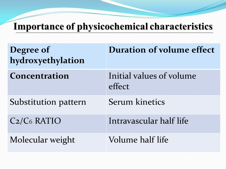 Importance of physicochemical characteristics
