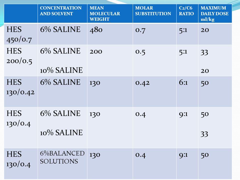 HES 450/0.7 6% SALINE 480 0.7 5:1 20 HES 200/0.5 10% SALINE 200 0.5 33
