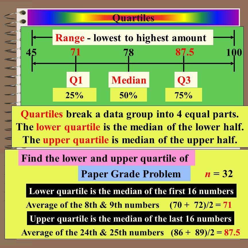 Range - lowest to highest amount 78 100 45 71 87.5