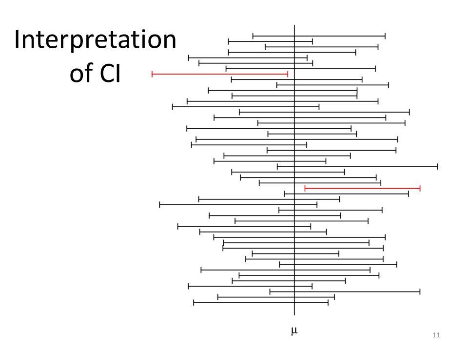 Interpretation of CI