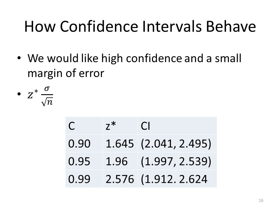 How Confidence Intervals Behave