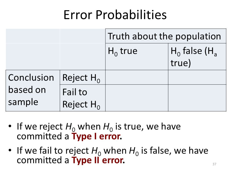 Error Probabilities Truth about the population H0 true