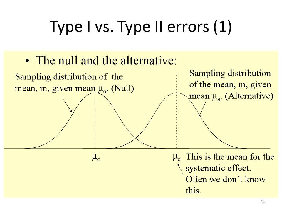 Type I vs. Type II errors (1)