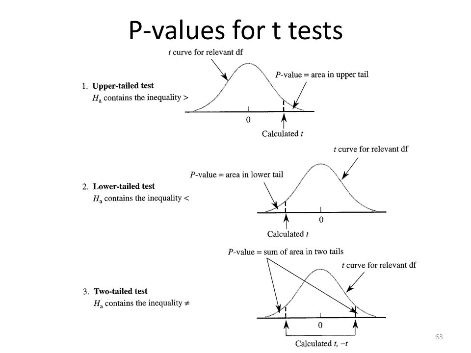 P-values for t tests