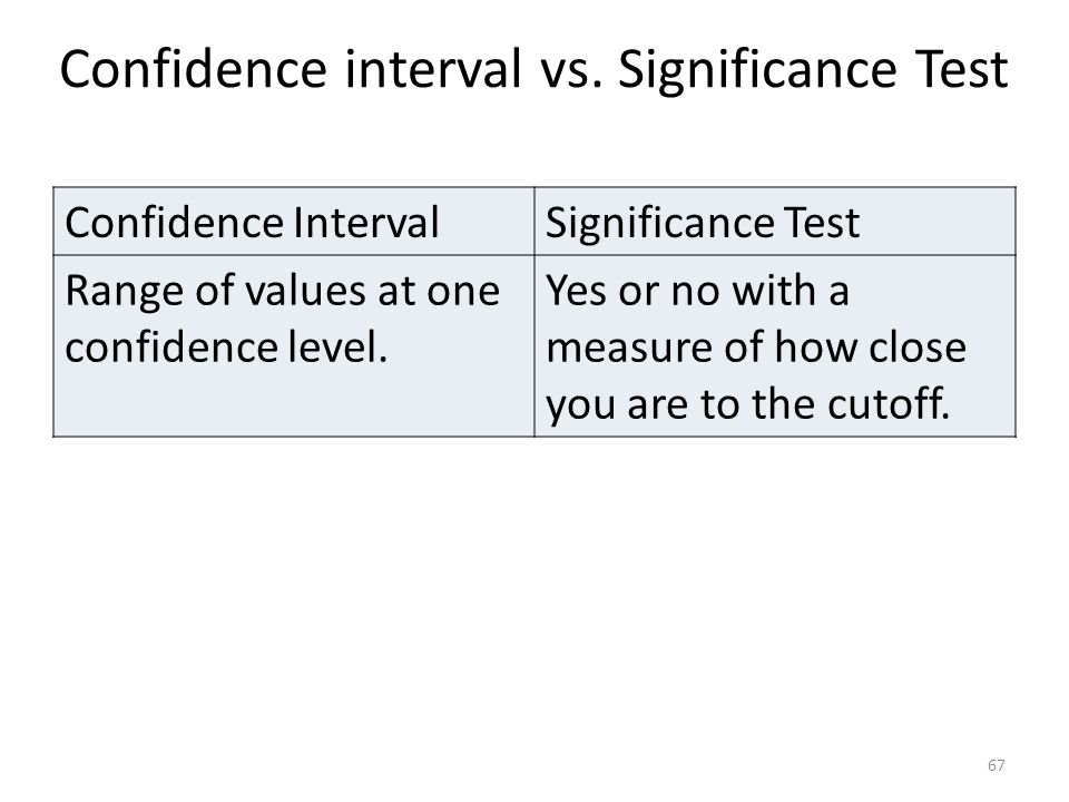 Confidence interval vs. Significance Test