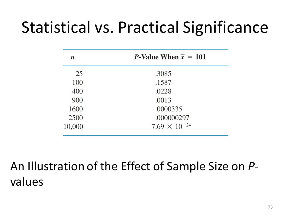 Statistical vs. Practical Significance