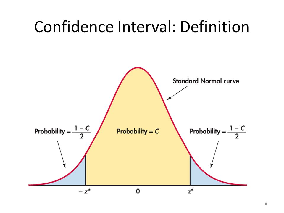 Confidence Interval: Definition