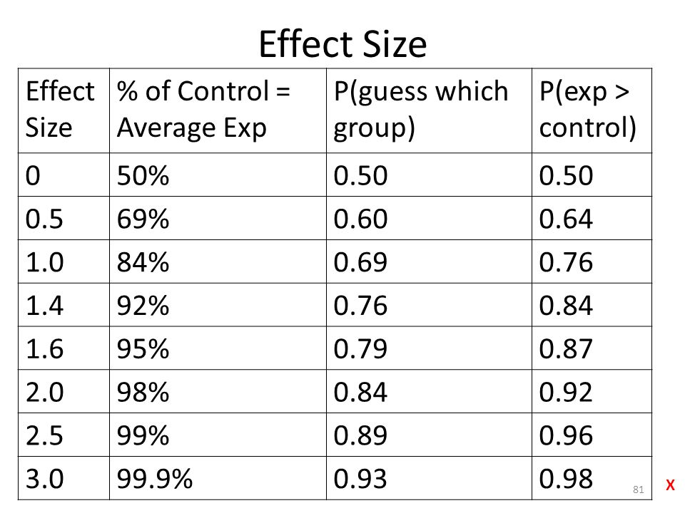 Effect Size Effect Size % of Control = Average Exp