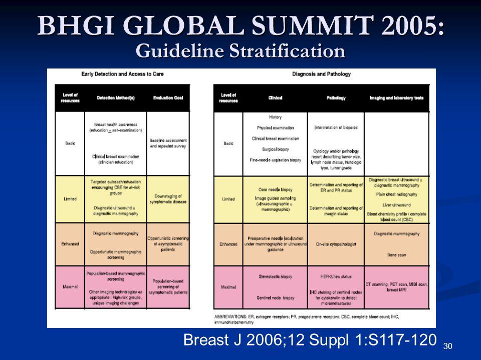 BHGI GLOBAL SUMMIT 2005: Guideline Stratification