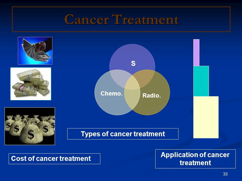 Application of cancer treatment