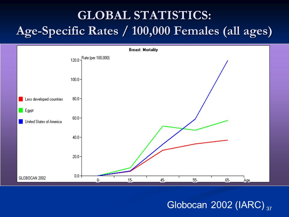 GLOBAL STATISTICS: Age-Specific Rates / 100,000 Females (all ages)