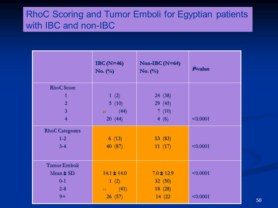RhoC Scoring and Tumor Emboli for Egyptian patients with IBC and non-IBC
