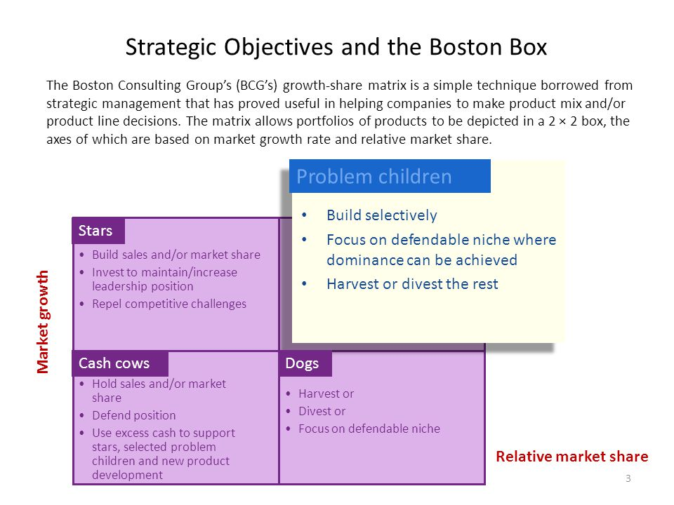 Strategic Objectives and the Boston Box