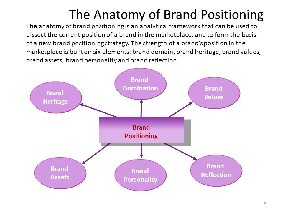 The Anatomy of Brand Positioning