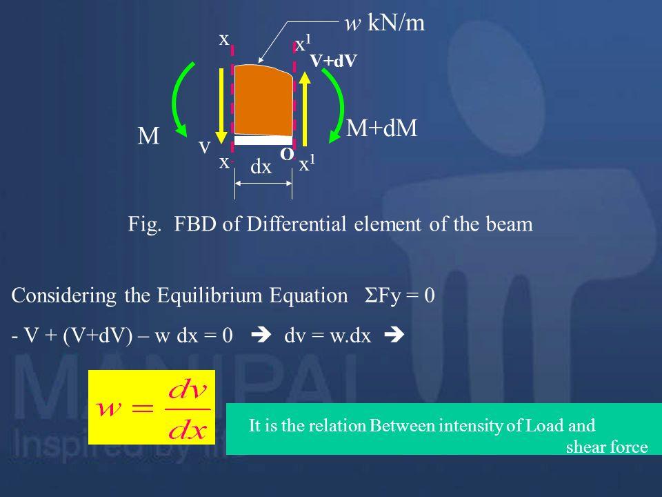 w kN/m M+dM M v x x1 dx Fig. FBD of Differential element of the beam