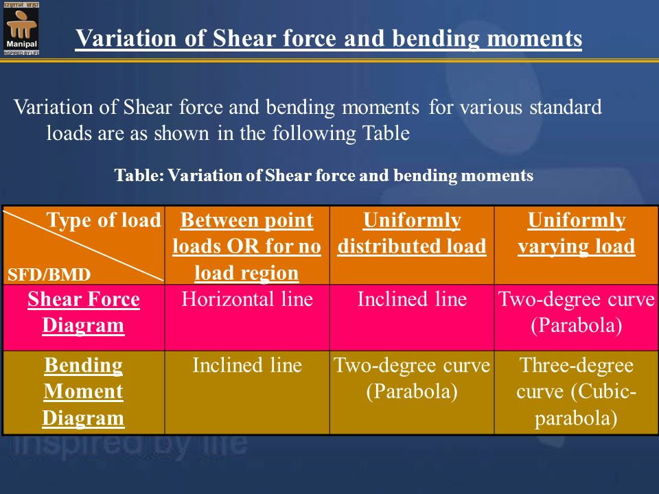 Variation of Shear force and bending moments