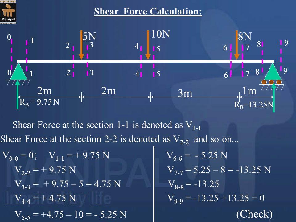 Shear Force Calculation: