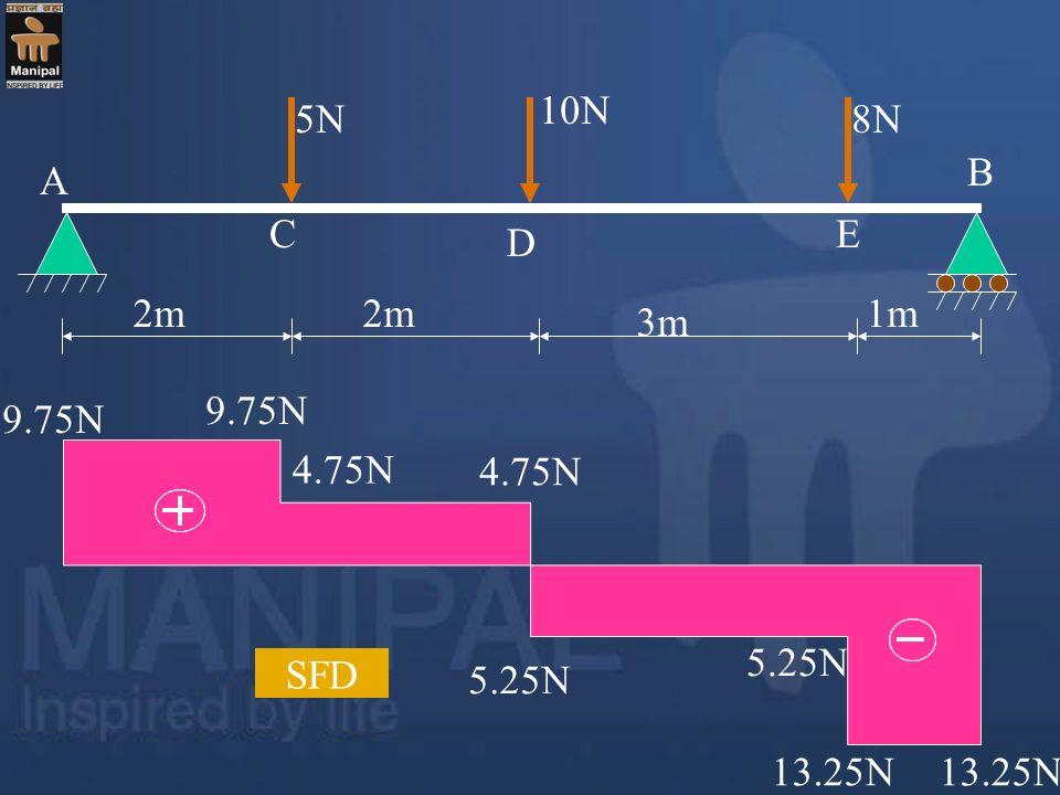 10N 5N 8N B A C E D 2m 2m 1m 3m 9.75N 9.75N 4.75N 4.75N 5.25N SFD 5.25N 13.25N 13.25N