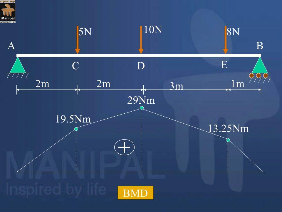 10N 5N 8N A B C D E 2m 2m 1m 3m 29Nm 19.5Nm 13.25Nm BMD