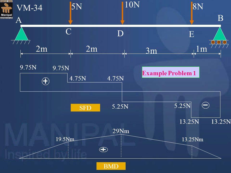 E 5N 10N 8N 2m 3m 1m A C D B VM-34 9.75N Example Problem 1 4.75N 5.25N