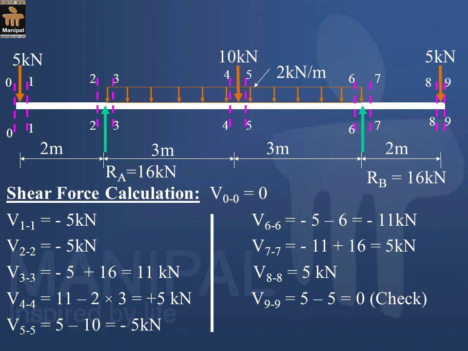 Shear Force Calculation: V0-0 = 0 V1-1 = - 5kN V6-6 = - 5 – 6 = - 11kN