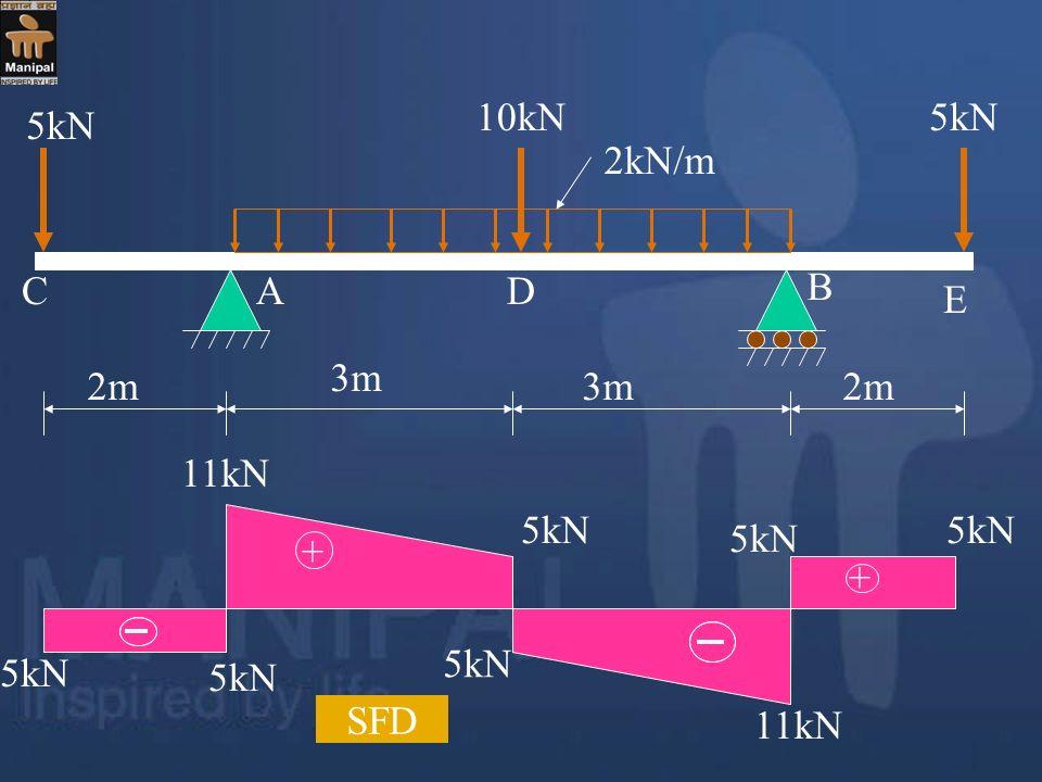 2m 3m 5kN 10kN 2kN/m A B C D E + 5kN 11kN SFD 5kN