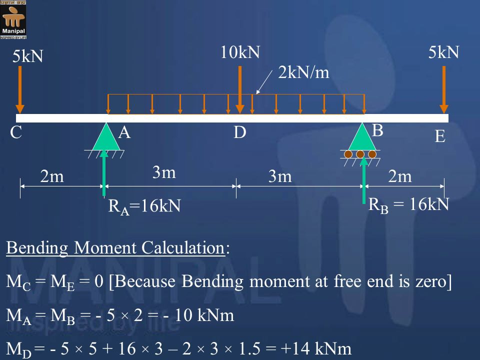 2m 3m. 5kN. 10kN. 2kN/m. A. B. C. D. E. RA=16kN. RB = 16kN. Bending Moment Calculation: