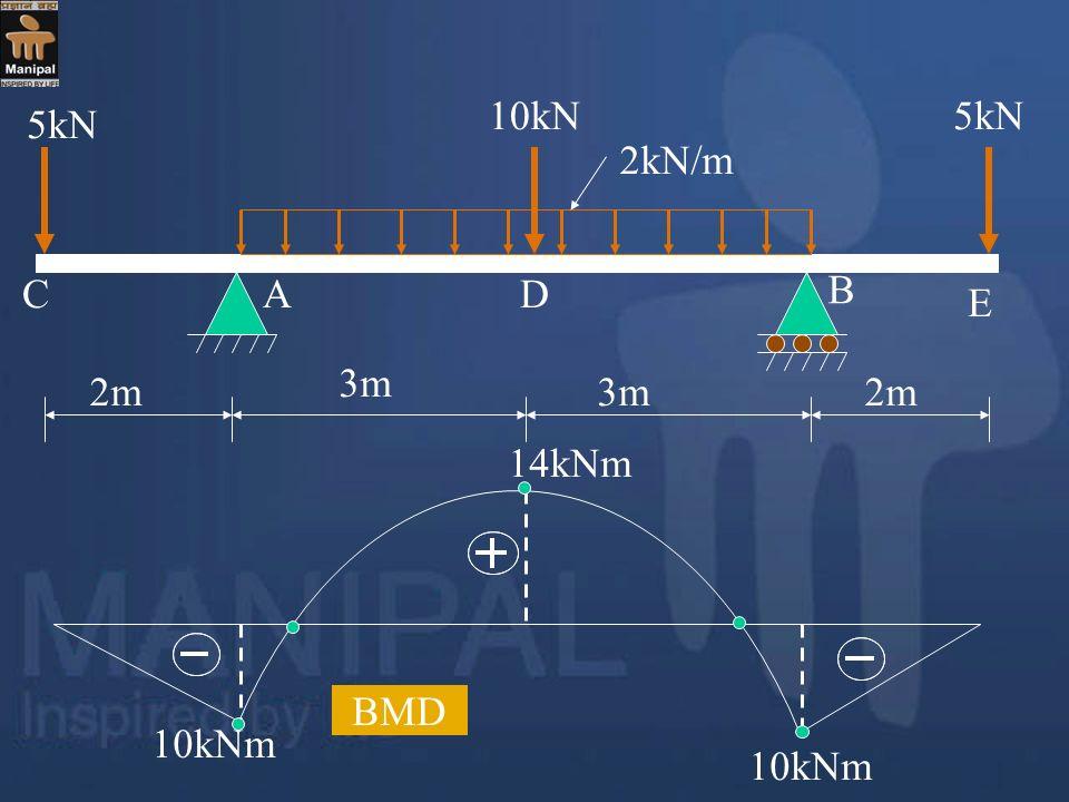 2m 3m 5kN 10kN 2kN/m A B C D E 14kNm BMD 10kNm 10kNm
