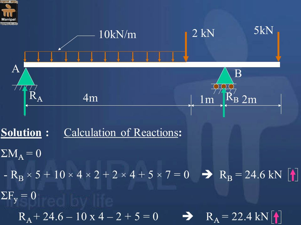 5kN 10kN/m. 2 kN. A. B. RA. 4m. RB. 1m. 2m. Solution : Calculation of Reactions: ΣMA = 0.
