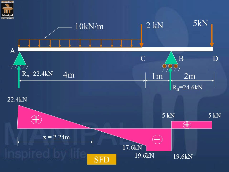 5kN 10kN/m 2 kN 4m 1m 2m SFD A C B D RA=22.4kN RB=24.6kN 22.4kN 5 kN