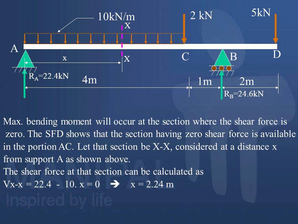 4m 1m. 2m. 2 kN. 5kN. 10kN/m. A. B. C. D. RA=22.4kN. RB=24.6kN. X. x.